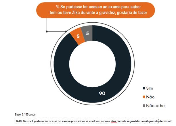 grafico que mostra que 90% das mulheres gostariam de ter acesso ao teste da zika. durante a gravidez