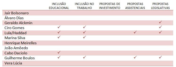 Tabela com a lista de candidatos e colunas informando propostas programáticas